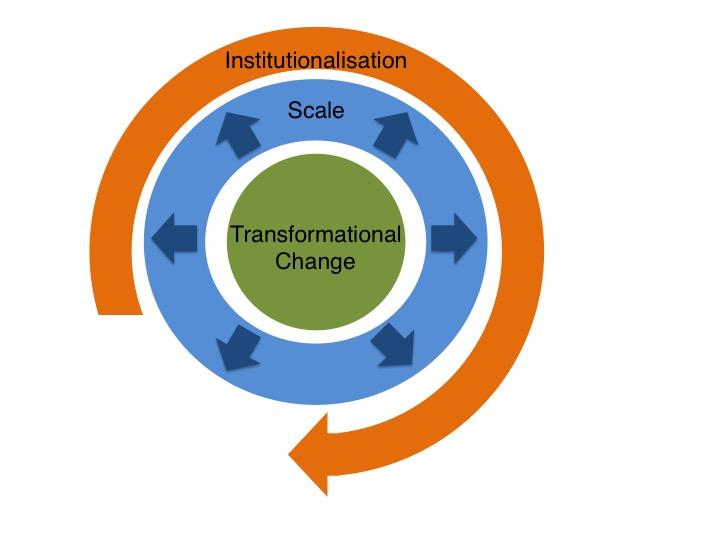 systemic change framework