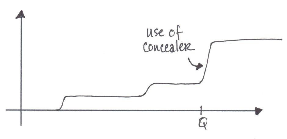use of concealer