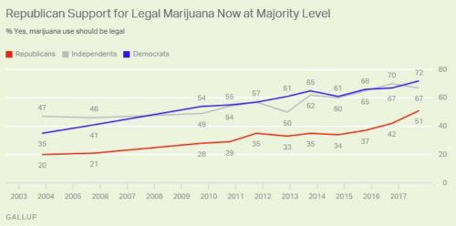 Public Support Legalizing Marijuana