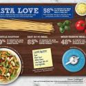 Barilla Celebrates World Pasta Day #BarillaWPD