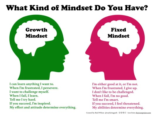 Growth-v-Fixed Mindset