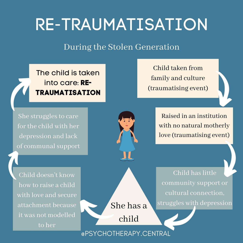 RE-TRAUMATISATION