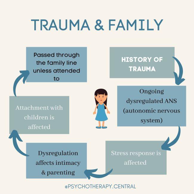 Trauma & Family