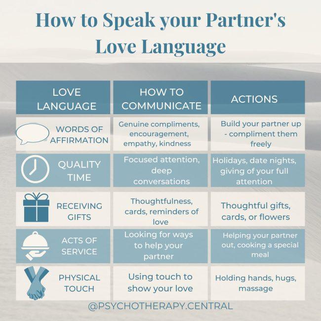 How to Speak Your Partner's Love Language