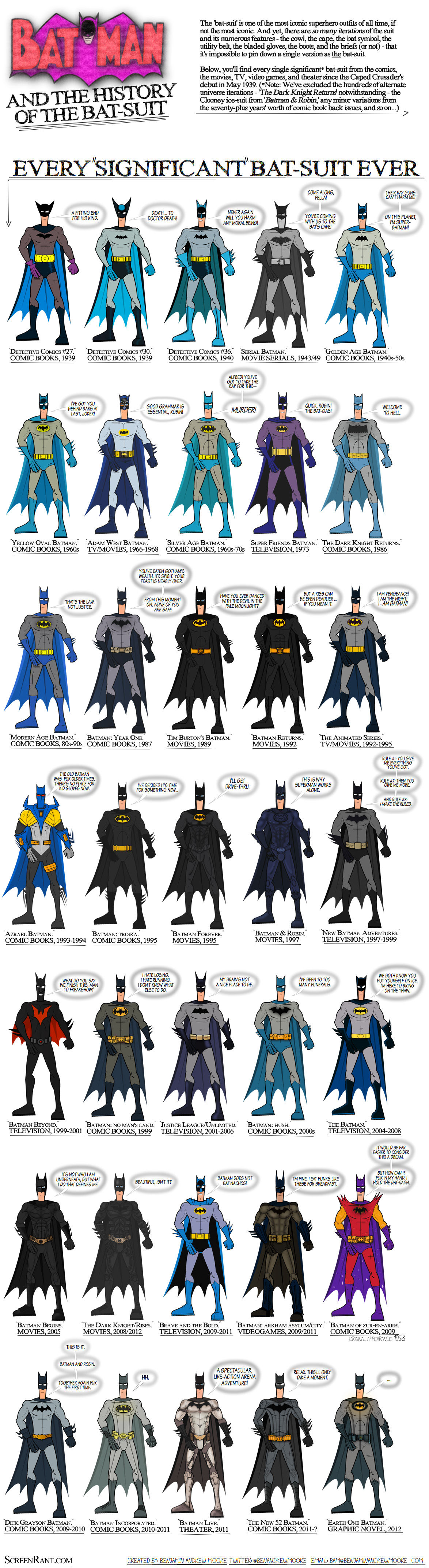 batman infographic costumes