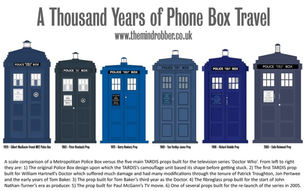 Blue police boxes history