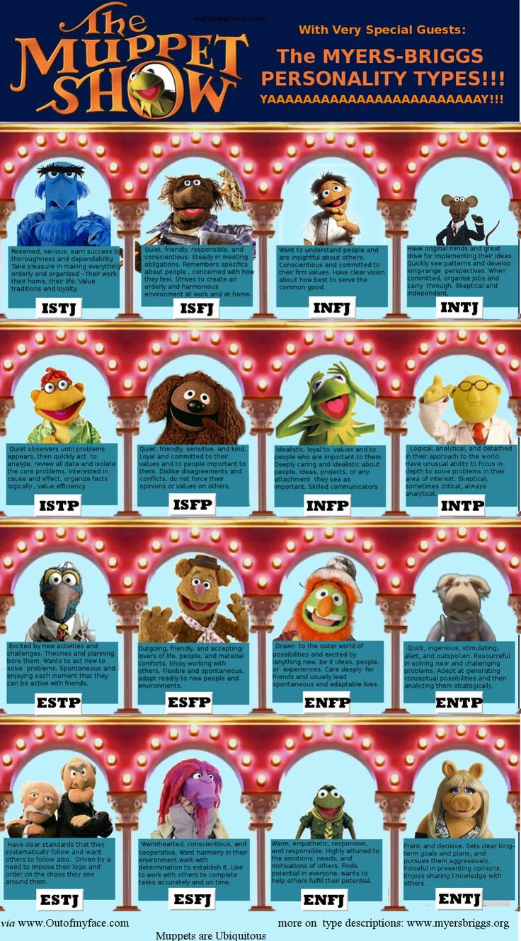 Muppets Myers-Briggs Personality Types