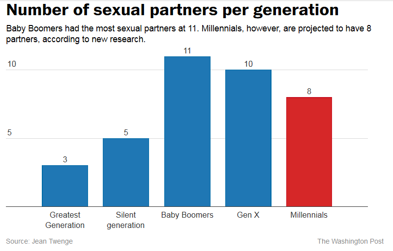 Sexual Partners Stats Generations