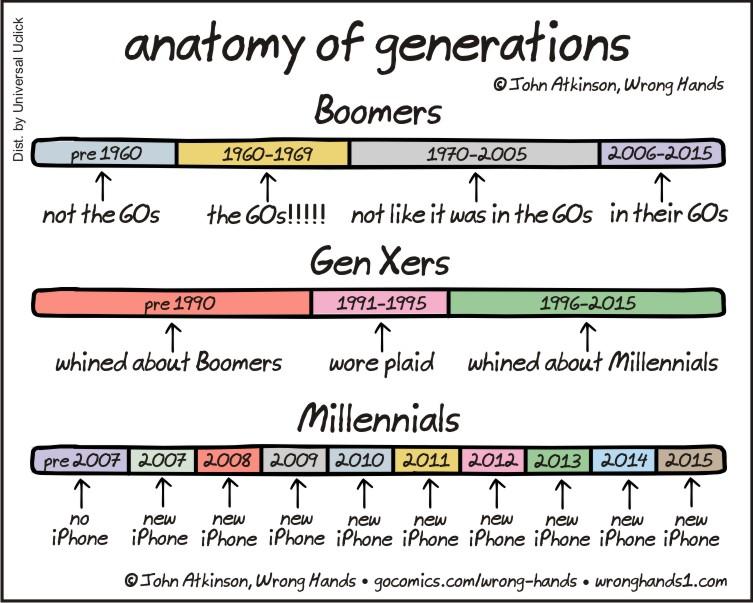Anatomy of Generations