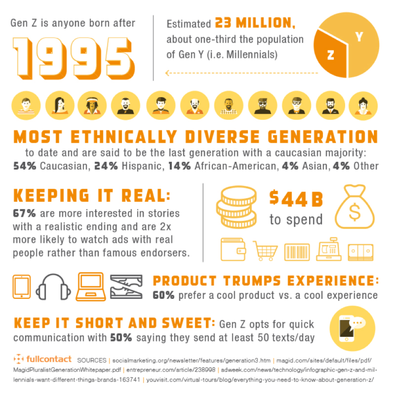 More Generation Z Infographics