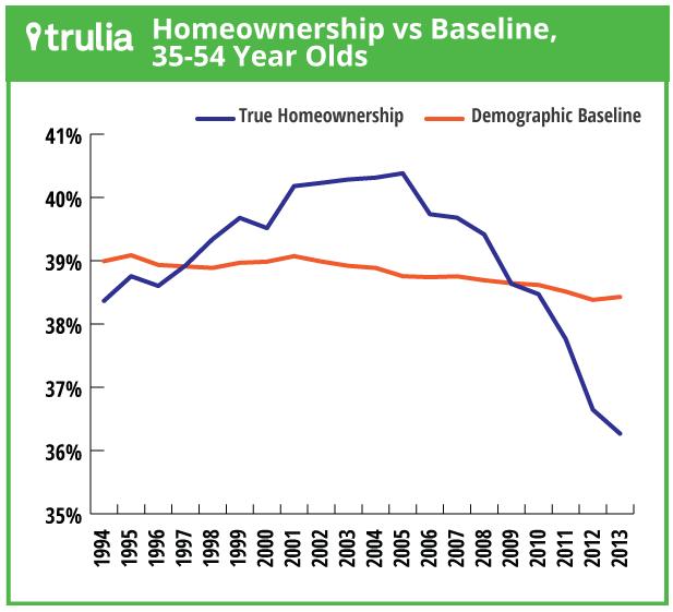 Homeownership Generation X