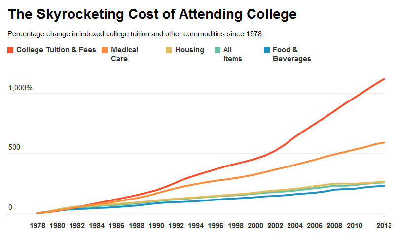 Skyrocketing College Tuition