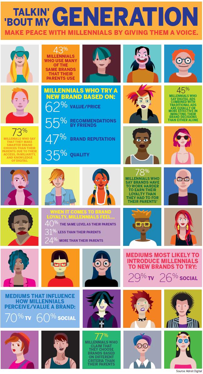 Gen Y Infographic