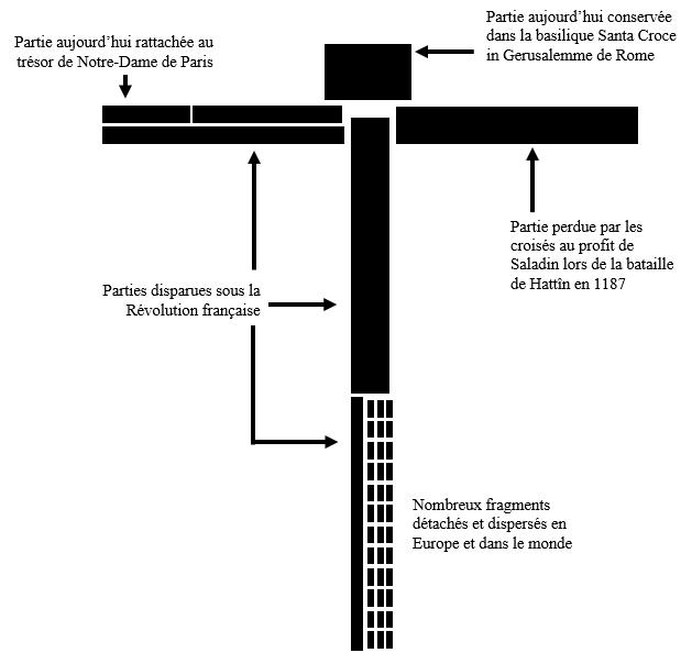 sort supposé des fragments de la vraie croix