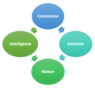 conscience intuition raison intelligence