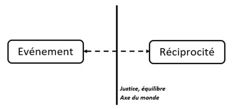 loi de causalité, réciprocité