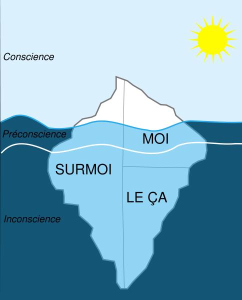 schéma iceberg : ça moi surmoi