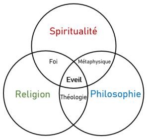 Différence spiritualité religion et philosophie