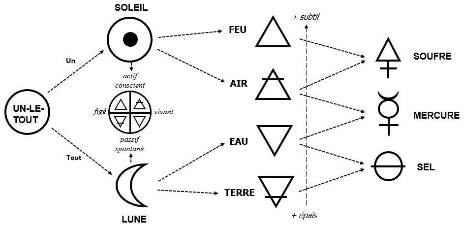 alchimie schéma