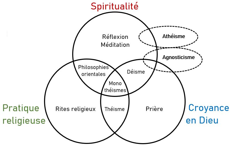 différence athée agnostique déiste théiste schéma