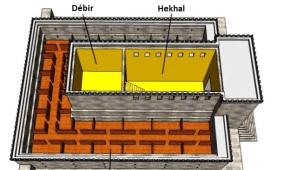Débir et Hekhal définition