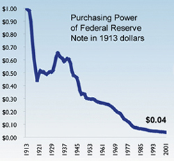 Purchasing power of Federal Reserve Notes