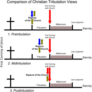 views of the Tribulation