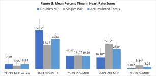 Figure 3 - Mean Percent Time in Heart Rate Zones