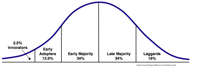 A basic adoption cycle