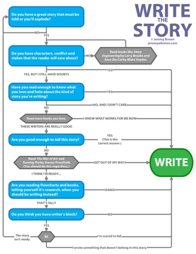 Write the Story Flowchart by Jeremy Brown
