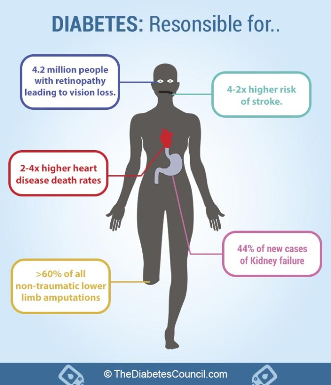 diabetes-stats-about-limb-and-other-issues
