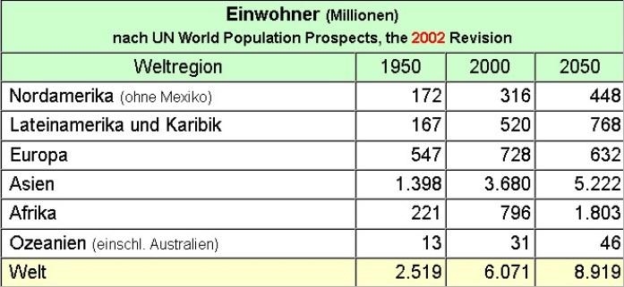 einwohnerzahlen-europa-afrika-vergleich
