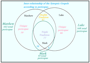 LSM's Ignorance of the Synoptic Problem  Tomes  Local Church Discussions