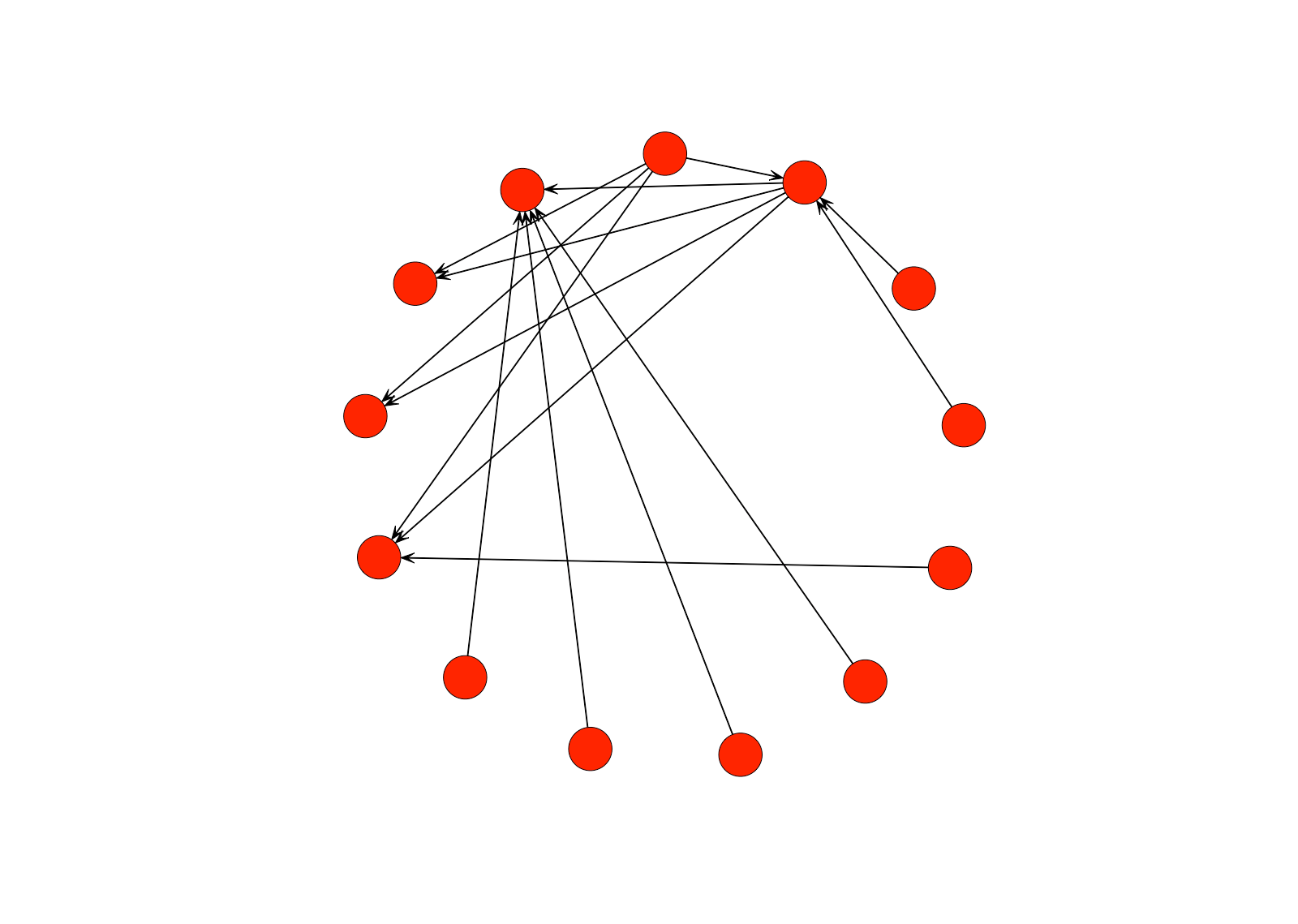 Introduction To Networkysis With R