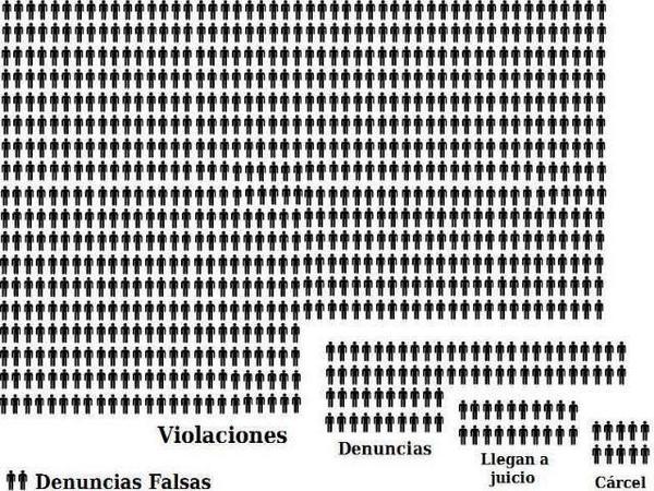 violaciones_vs_denuncias