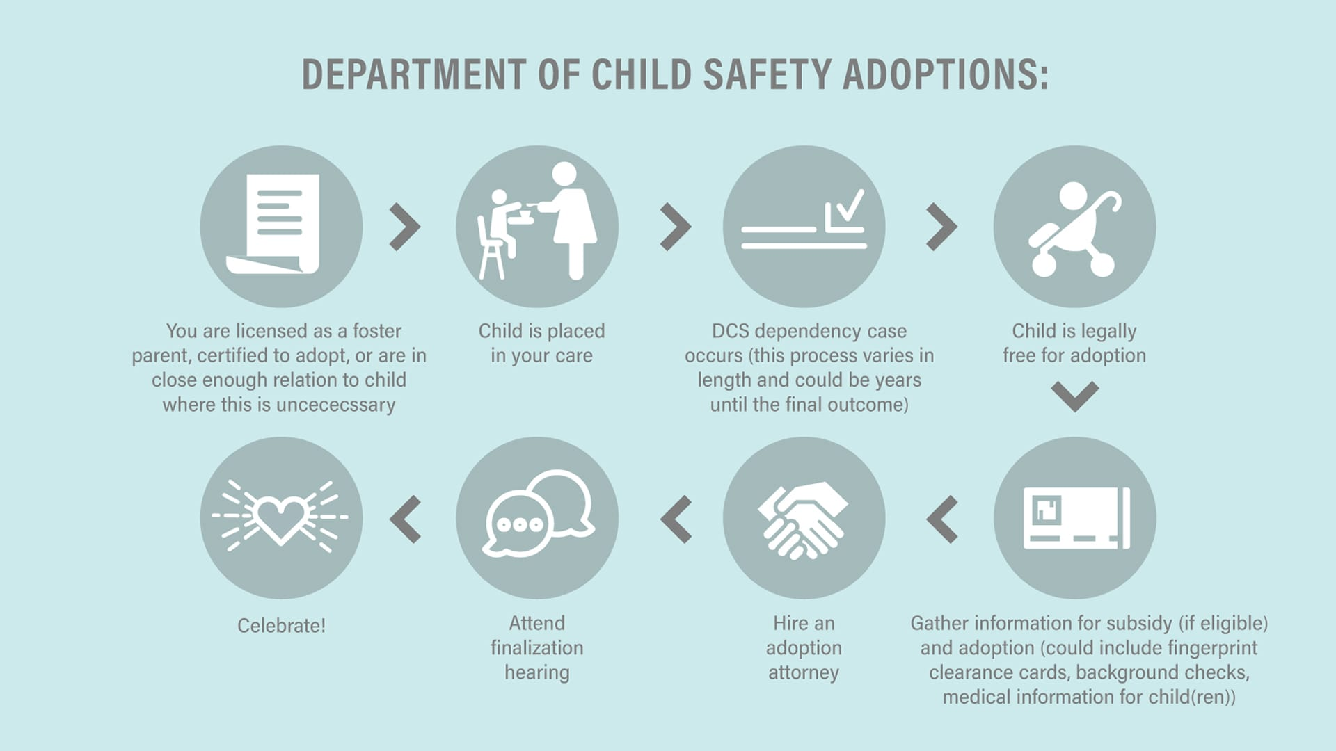 Foster Care Adoptions