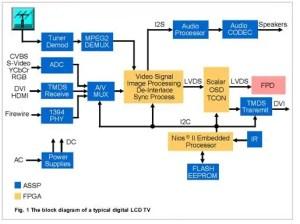 Digital LCD TV Block Diagram | Electronics Repair And