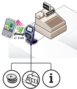 Communication NFC