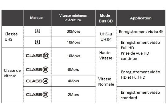 Les différentes classes et vitesses de carte SD.