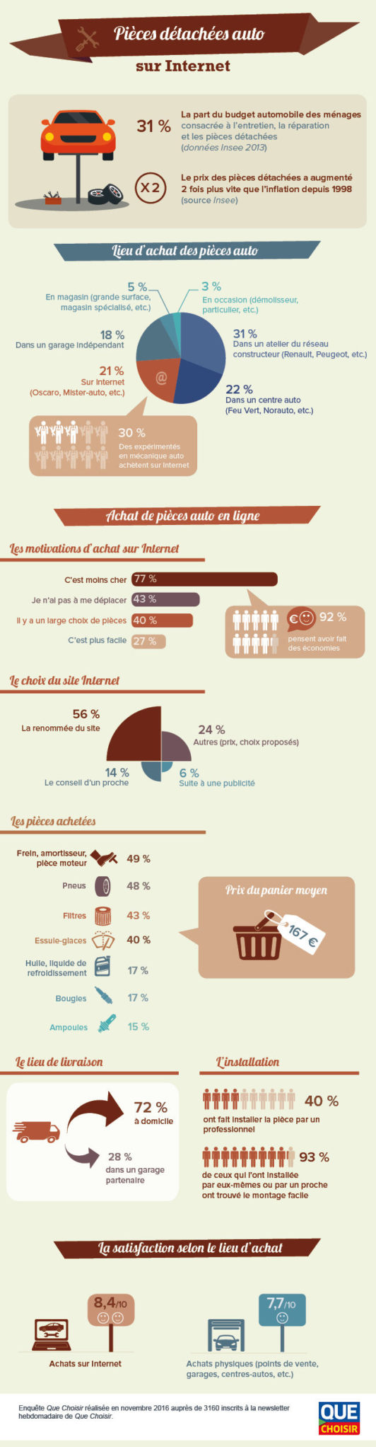 Infographie sur l'achat de pièces détachées automobiles sur internet