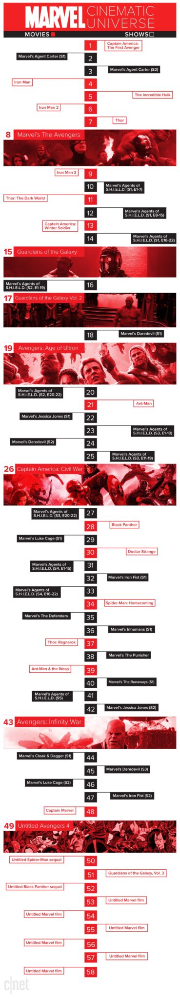 Marvel Cinematic Universe Timeline
