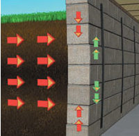The Reinforcer Basement Wall System