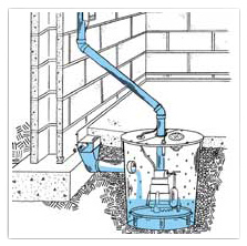Drain Tile and French Drains Explained