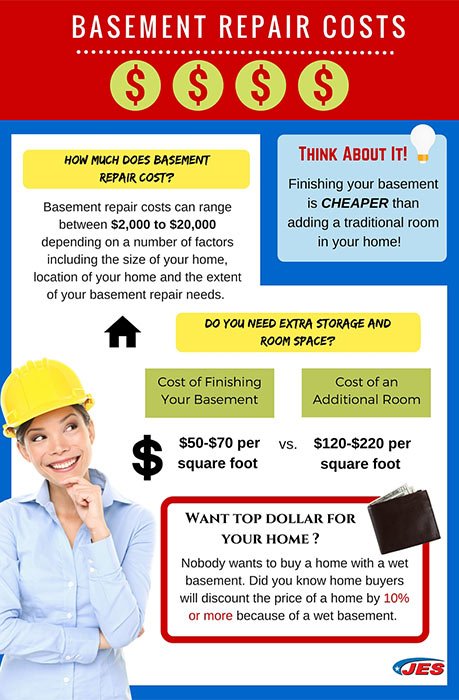 basement repair costs