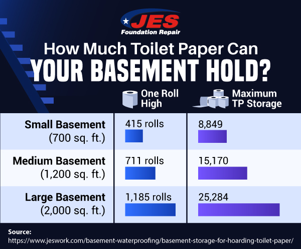 How much toilet paper can your basement hold?