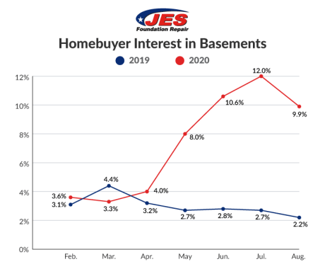 How Has COVID-19 Changed Homebuyer Demand for Basements?