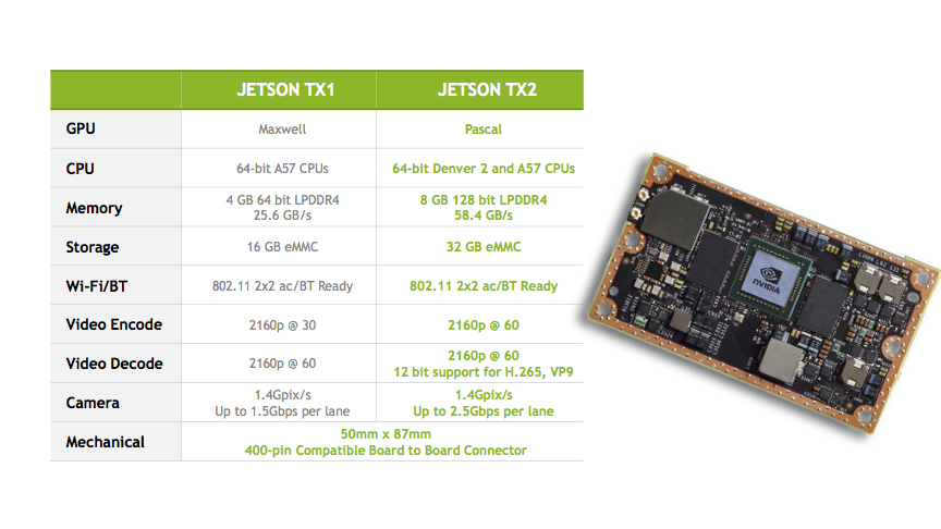 NVIDIA Jetson TX2 Development Kit - JetsonHacks