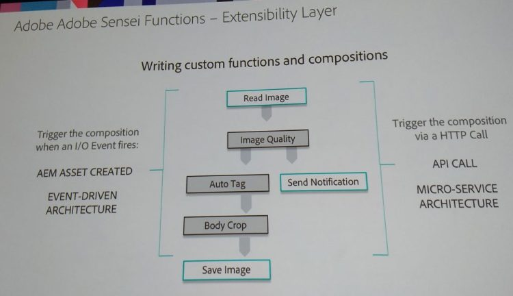 Overview of event-driven architecture of Adobe Sensei in AEM Assets
