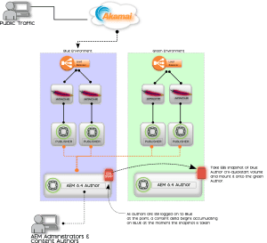 AEM Blue-Green Deployment Diagram Step 2: Take an EBS snapshot of the author environment