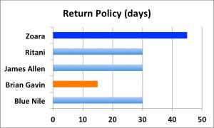 ODSR-Return Policy